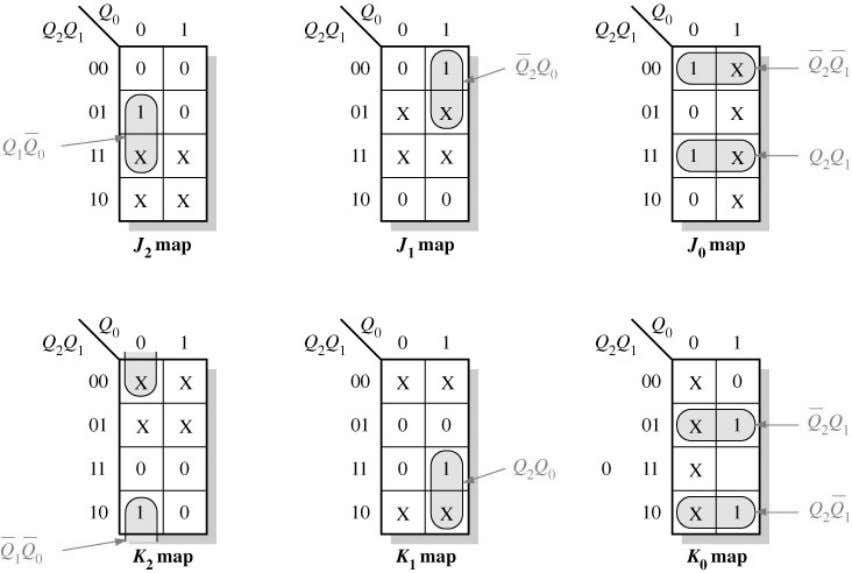Examples of Step 5: Logic Expressions for Flip-Flop Inputs Figure 9--30 Karnaugh maps for present-state J