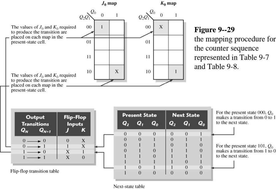 Figure 9--29 the mapping procedure for the counter sequence represented in Table 9-7 and Table