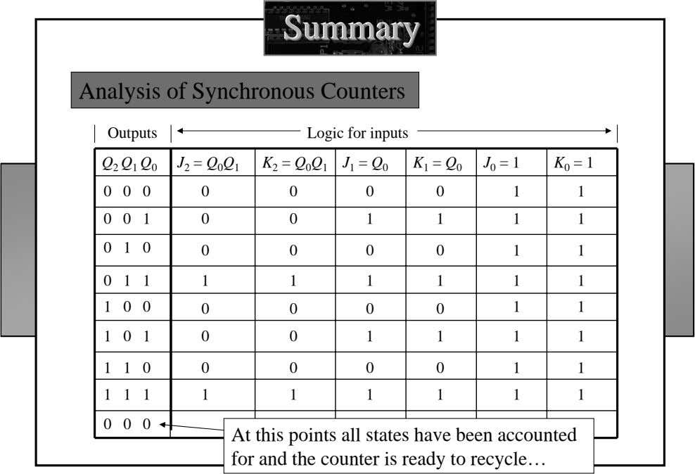 SummarySummarySummary Analysis of Synchronous Counters Outputs Logic for inputs J 2 = Q 0 Q