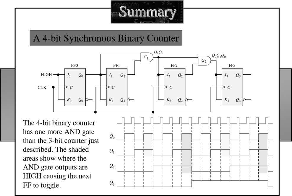 SummarySummarySummary A 4-bit Synchronous Binary Counter Q 1 Q 0 G Q 2 Q 1