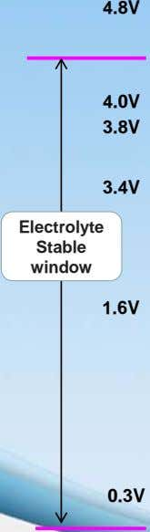 4.8V 4.0V 3.8V 3.4V Electrolyte Stable window 1.6V 0.3V