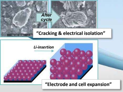 "After cycle ""Cracking & electrical isolation"" Li-insertion ""Electrode and cell expansion"""