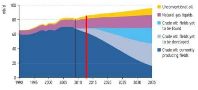 Why EV ? 1. Global warming by GHG(Green House Gas) 2. Oil crisis ※ Source: IE