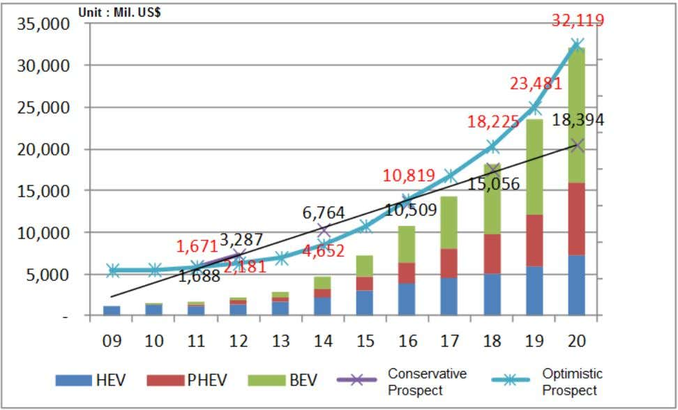 EV Battery Market Ref. 2012 Hiedge Report, IIT Report
