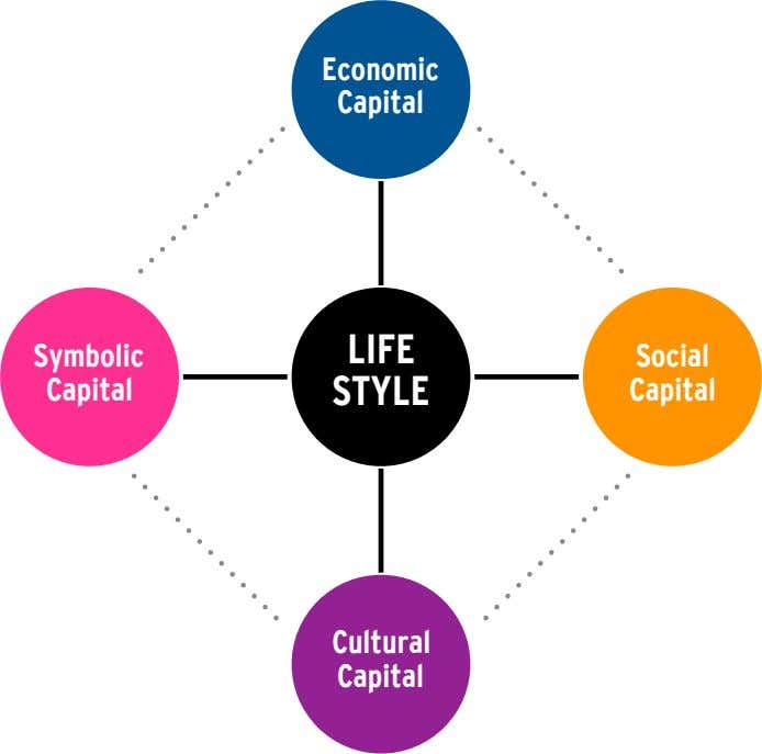 Economic Capital LIFE Symbolic Social Capital STYLE Capital Cultural Capital