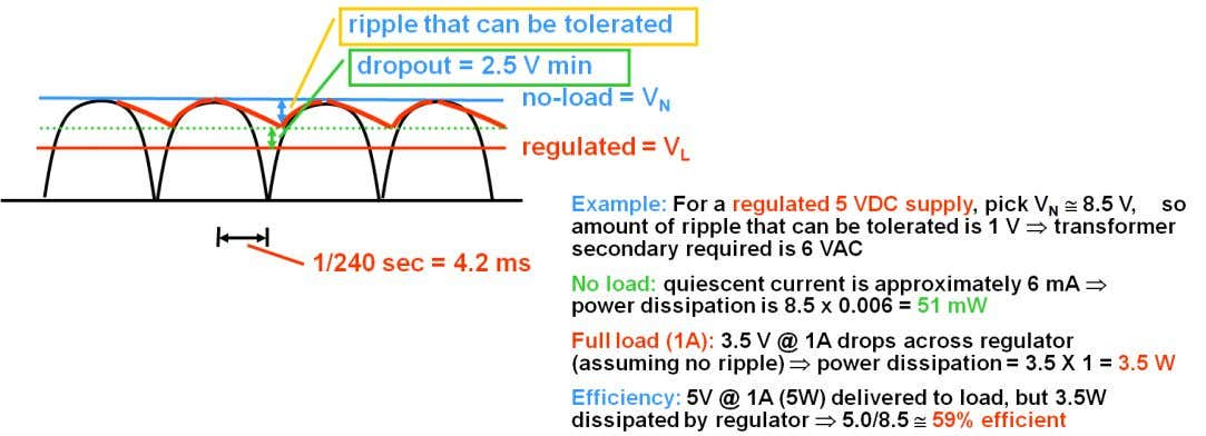 vs. C needed efficiency calculation © 2013 by D. G. Meyer ∑ heat sink thermal resistance