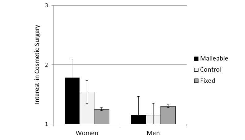 476 burkLey et aL. FIGURE 3. Interest in cosmetic surgery as a function of gender and