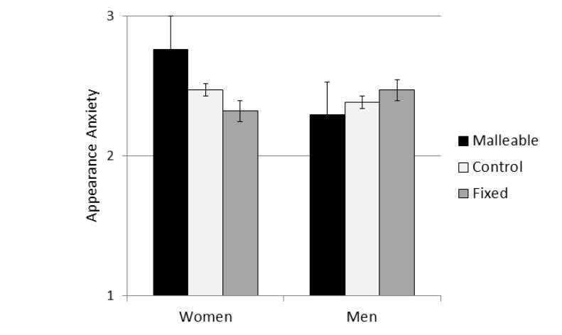 474 burkLey et aL. FIGURE 1. Appearance anxiety as a function of gender and experimental condition