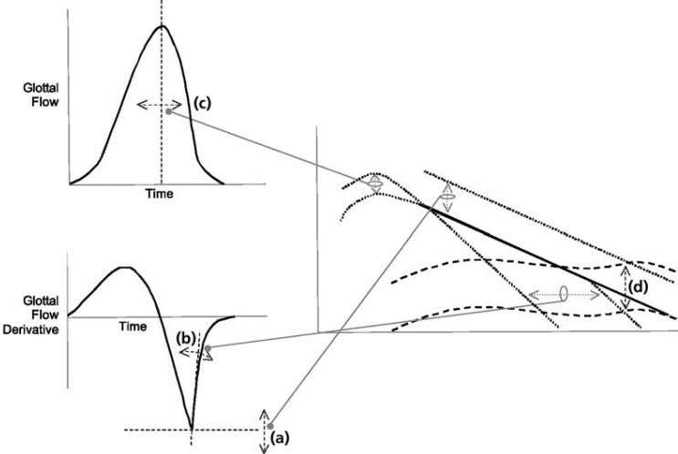 direct inferences from acoustic signal, aerodynamic models Figure 2. Spectral features associated with models of
