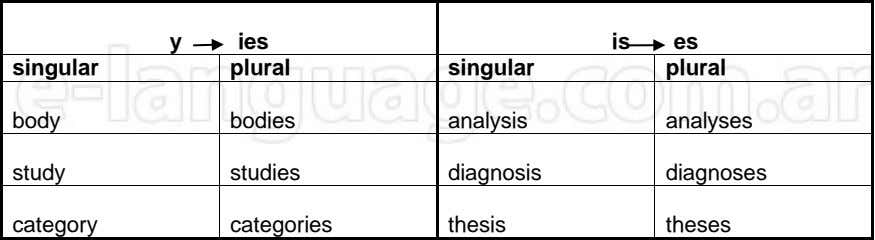 y ies is es singular plural singular plural body bodies analysis analyses study studies diagnosis