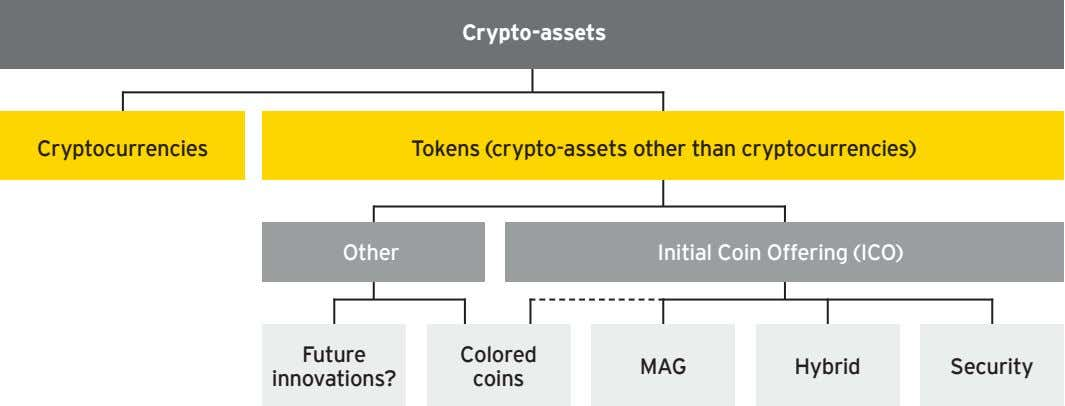 Crypto-assets Cryptocurrencies Tokens (crypto-assets other than cryptocurrencies) Other Initial Coin Offering (ICO)