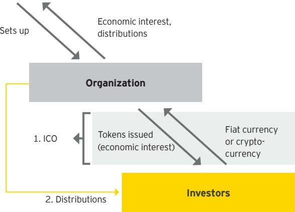 distributions Organization Fiat currency Tokens issued 1. ICO or crypto- currency Investors 2. Distributions