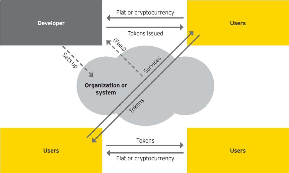 Fiat or cryptocurrency Developer Users Tokens issued Organization or system Tokens Users Users Fiat or