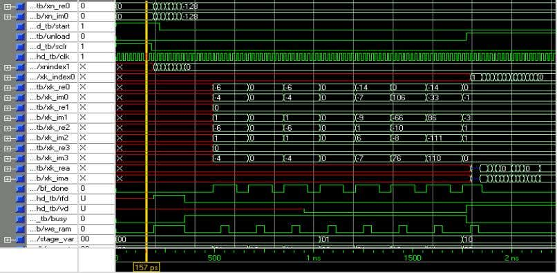 data to the ram . II VHDL SIMULATION AND SYNTHESIS RESULTS Fig.6 Simulation of FFT Processor