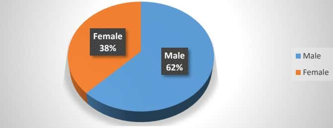 Female 38% Male Male 62% Female