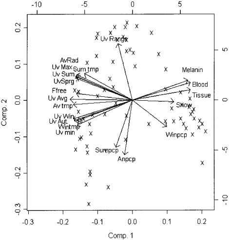 were so collinear with UVR that they had no extra indepen- Fig. 1. Biplot of component