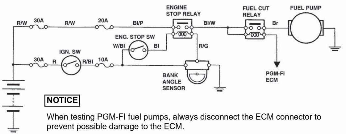 NOTICE When testing PGM-FI fuel pumps, always disconnect the ECM connector to prevent possible damage