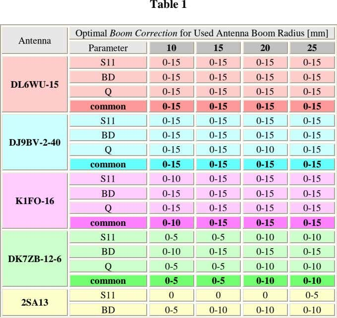 Table 1 Optimal Boom Correction for Used Antenna Boom Radius [mm] Antenna Parameter 10 15
