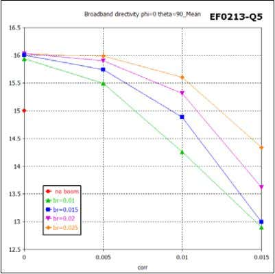 Fig.3 Antenna broadband directivity mean value in 144…146 MHz band for different boom radius (br)
