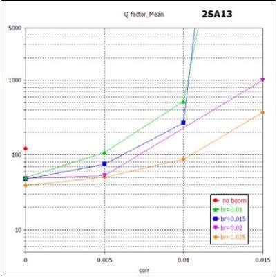 Fig.4 Antenna Q factor mean value in 144…146 MHz band for different boom radius (br)