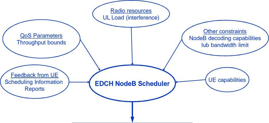 Radio resources UL Load (interference) QoS Parameters Throughput bounds Other constraints NodeB decoding capabilities