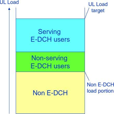 UL Load UL Load target Serving E-DCH users Non-serving E-DCH users Non E-DCH load portion