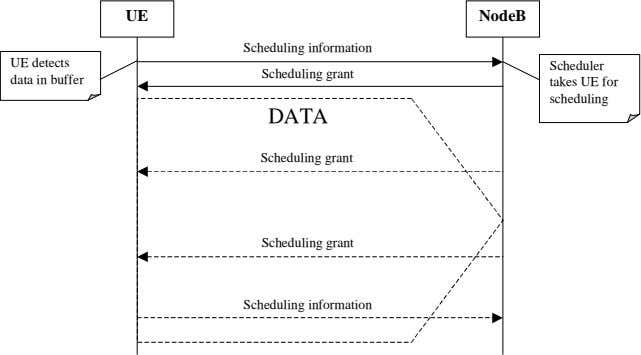 UE NodeB Scheduling information UE detects data in buffer Scheduling grant Scheduler takes UE for