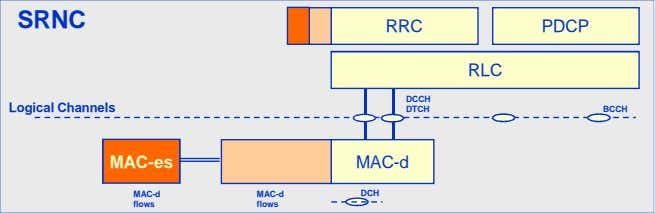 SRNC RRC PDCP RLC DCCH Logical Channels DTCH BCCH MAC-es MAC-d MAC-d MAC-d DCH flows