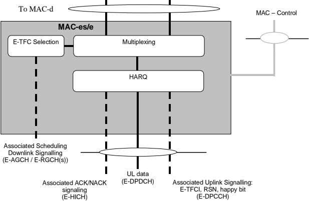 To MAC-d MAC – Control MAC-es/e E-TFC Selection Multiplexing HARQ Associated Scheduling Downlink Signalling