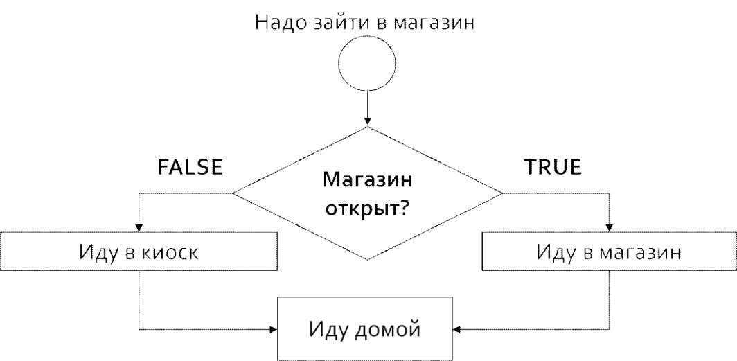"Управление кодом: else $ shop = ""open"" ; // Одна инструкция if ( $shop =="