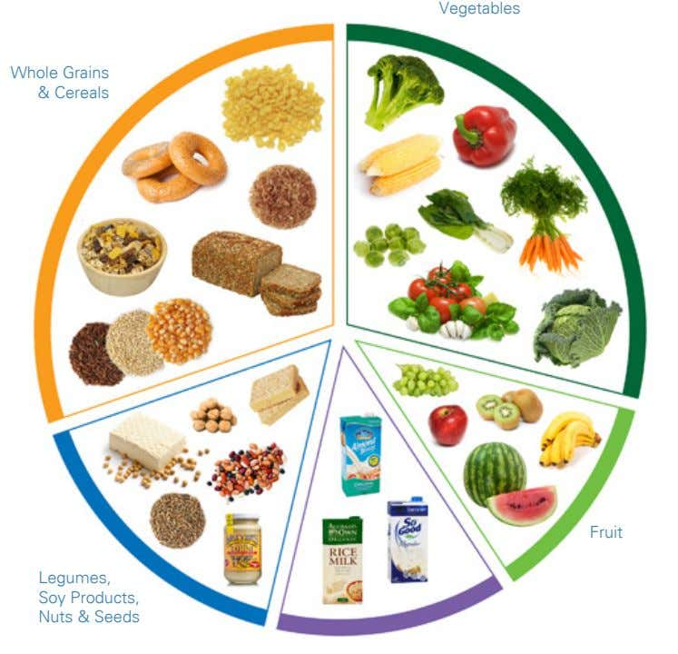 Vegetables Whole Grains & Cereals Fruit Legumes, Soy Products, Nuts & Seeds