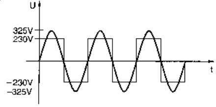 from normal sinusoidal output of the mains. (Fig. 30.2.) Fig. 30.2: Square wave voltage with duty