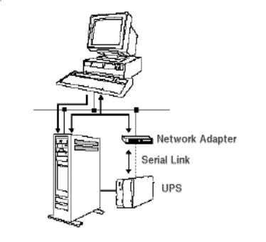 n a U P S Fig. 30.3 : A UPS connected to a CPU. OPTIONAL MODULE