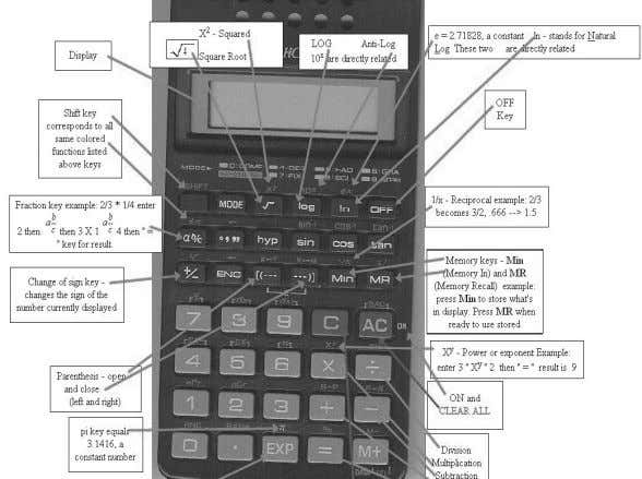 in Fig. 30.7 can be used as a simple computing machines. Fig. 30.7: Front Panel of