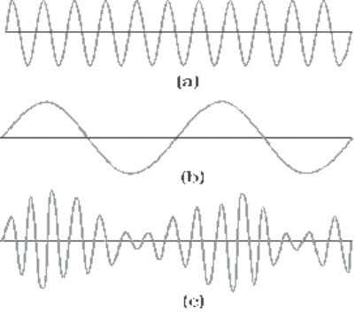 modulation is known as modulating signal . The carrier wave Fig. 32.1: Modulation of a carrier