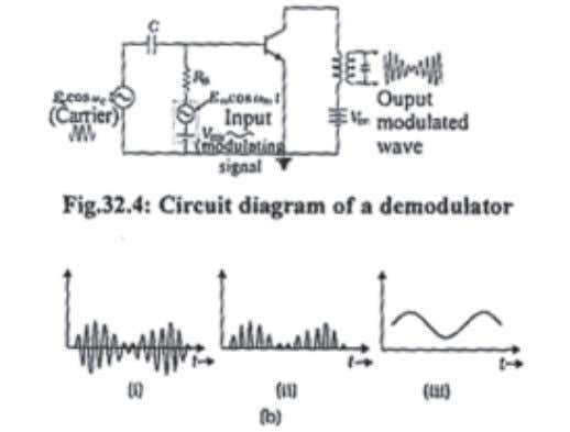 MODULE - 1 Electonics and Communication Notes Physics Fig. 32.5: The modulated wave form (i) input