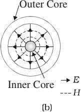 Outer Core Inner Core