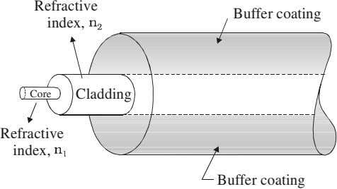 Refractive Buffer coating index, Core Cladding Refractive index, Buffer coating
