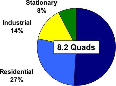 Stationary 8% Industrial 14% 8.2 Quads Residential 27%