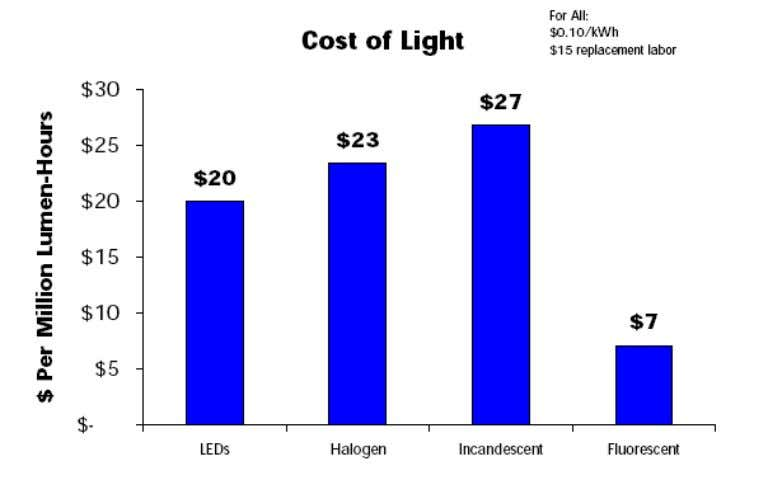 Date: 2/27/06 Figure 2-5: Cost of Light Note/Source: To see how these values were calculated ,