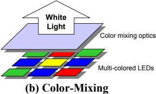 White Light Color mixing optics Multi-colored LEDs (b) Color-Mixing