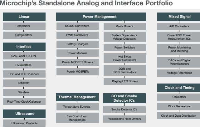 Microchip's Standalone Analog and Interface Portfolio Linear Power Management Mixed Signal Amplifiers DC/DC