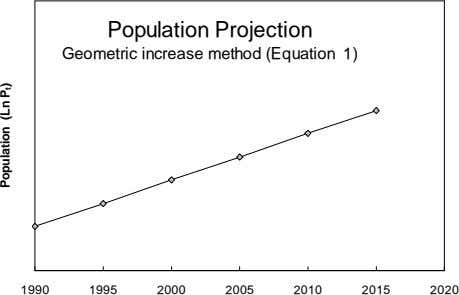 Geometric increase method (Equation 1) Population Projection Population (Ln P t ) 2020 2000 2015 2005