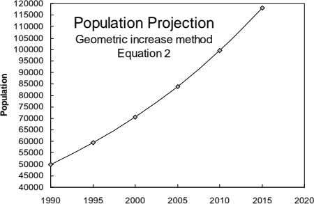 Population Projection Geometric increase method Equation 2 120000 115000 110000 105000 100000 95000 90000 85000 80000