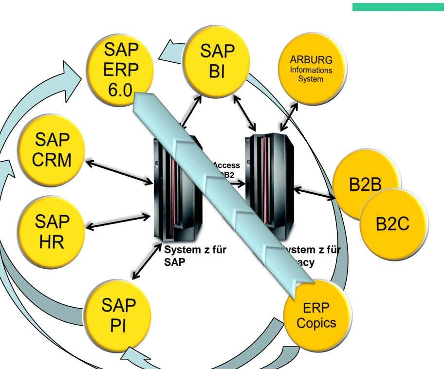 Access DB2 using DRDA System z für SAP System z für Legacy