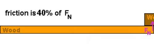 (f k ) is equal to 40% of the normal force (F N ). Another way