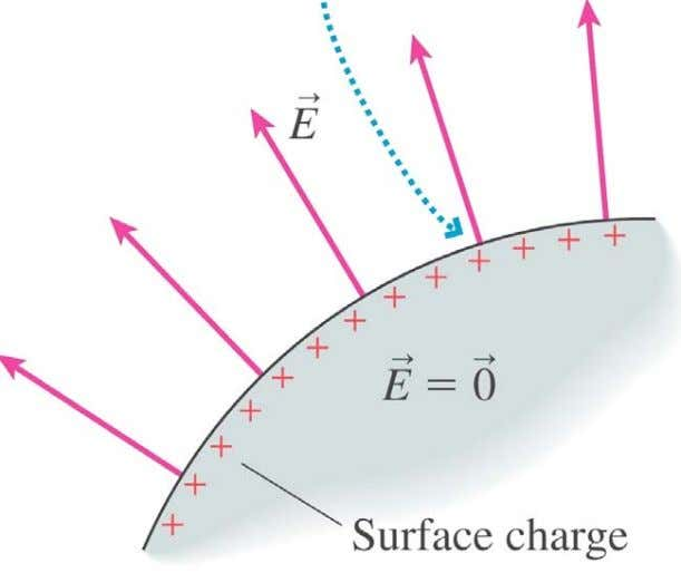 the conductor surface must be perpendicular to the surface. Copyright © 2008 Pearson Education, Inc., publishing