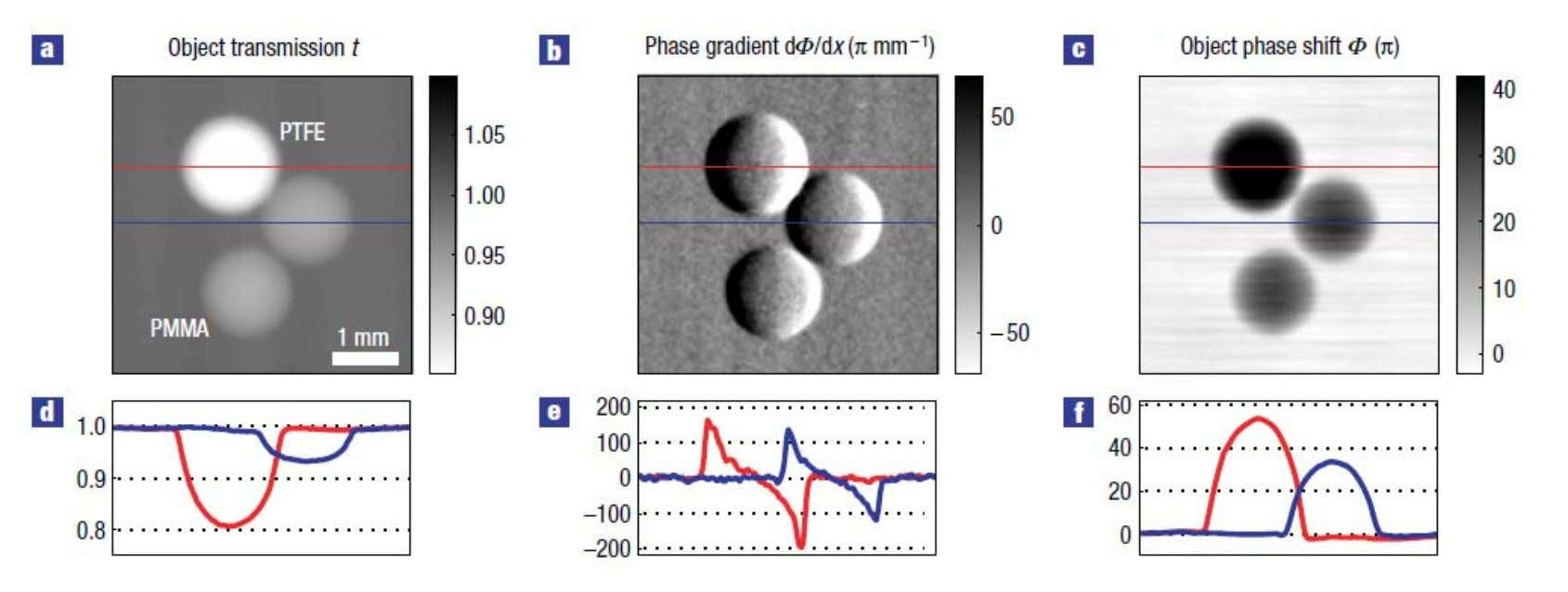 image data of the PTFE (red) and the PMMA sphere (blue). C h a r l