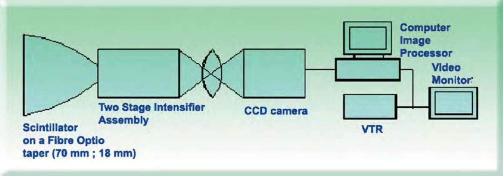 Fig. 12 : Schematic diagram of ICCD-based area detector for onl ine diffraction imaging Charlie Chong/