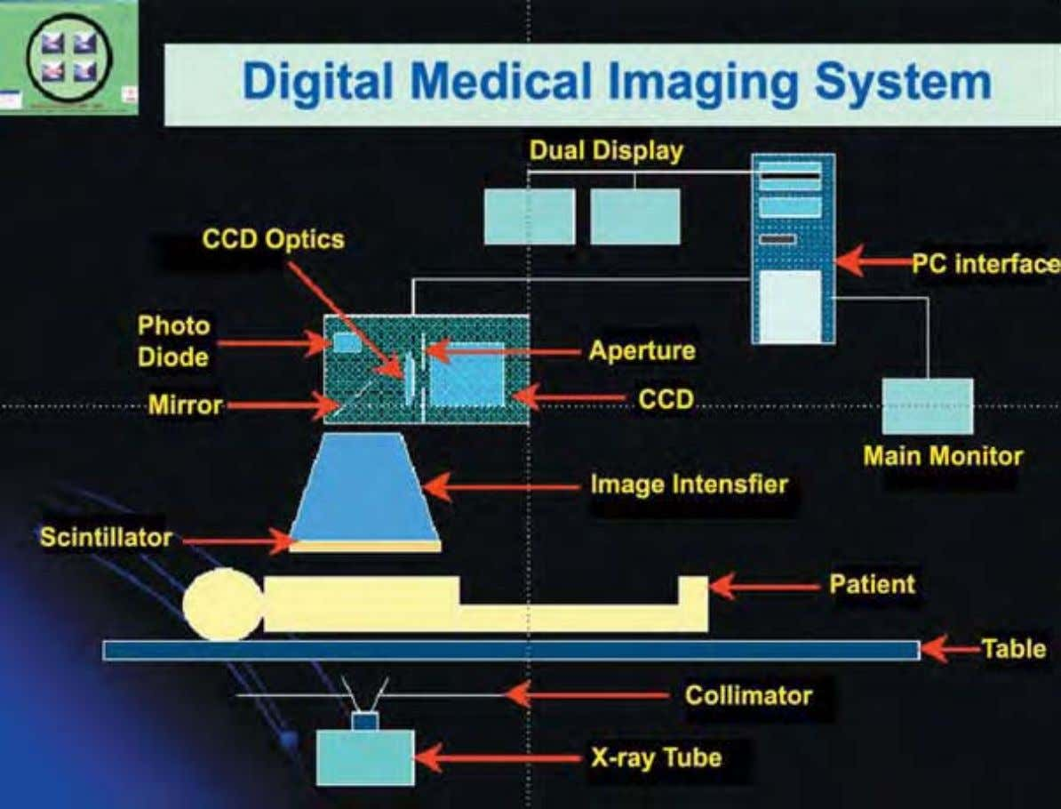 Fig. 15 (a) : Schematic layou t of the Digital Medical Imaging S ystem Charlie Chong/